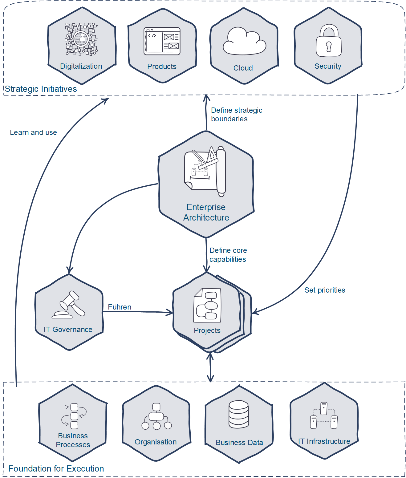 Enterprise Architecture Model e3